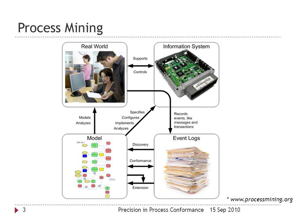 Process Mining * www.processmining.org