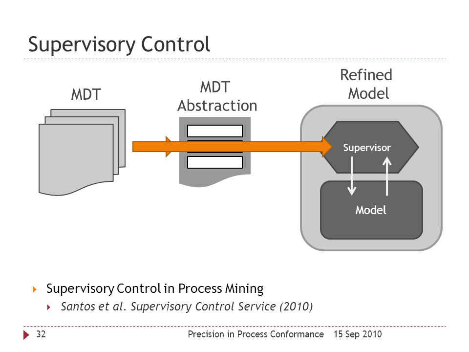 Supervisory Control Refined Model MDT MDT Abstraction