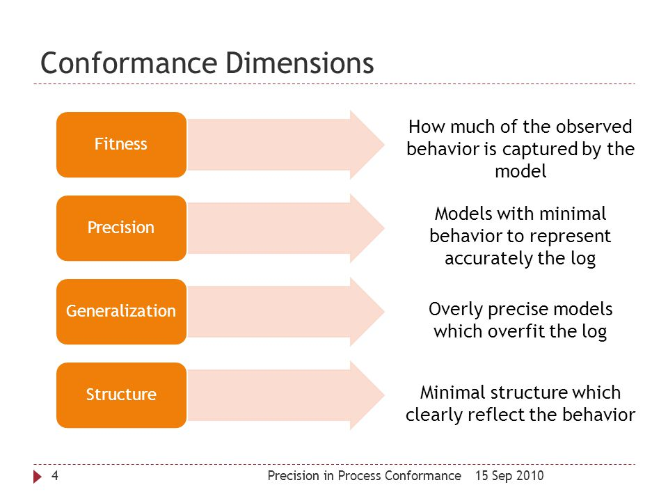 Conformance Dimensions