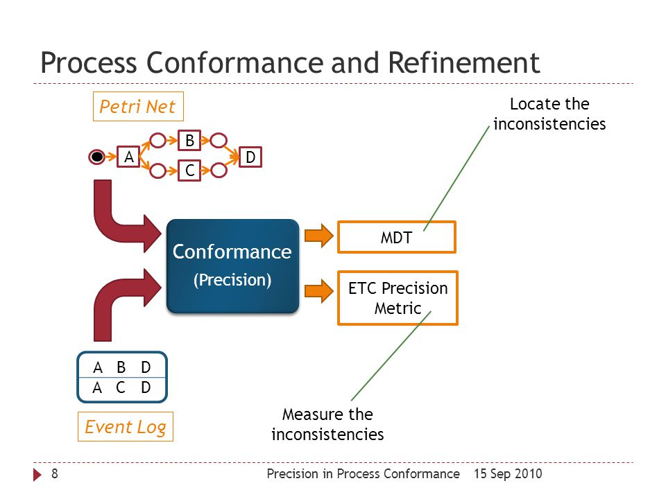 Process Conformance and Refinement