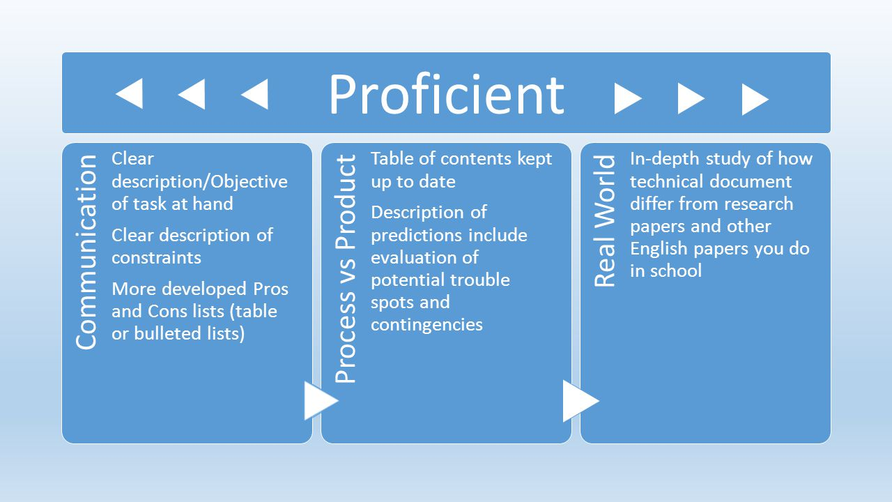 Proficient Communication Process vs Product Real World