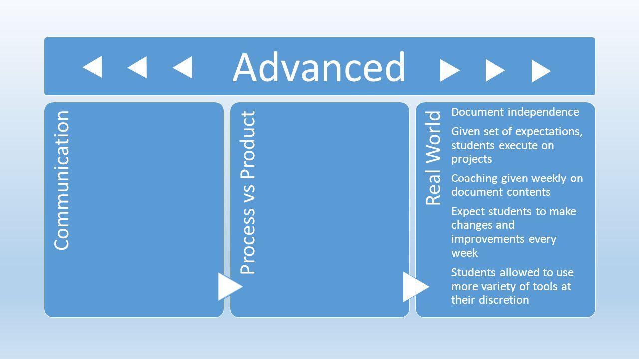 Advanced Communication Process vs Product Real World