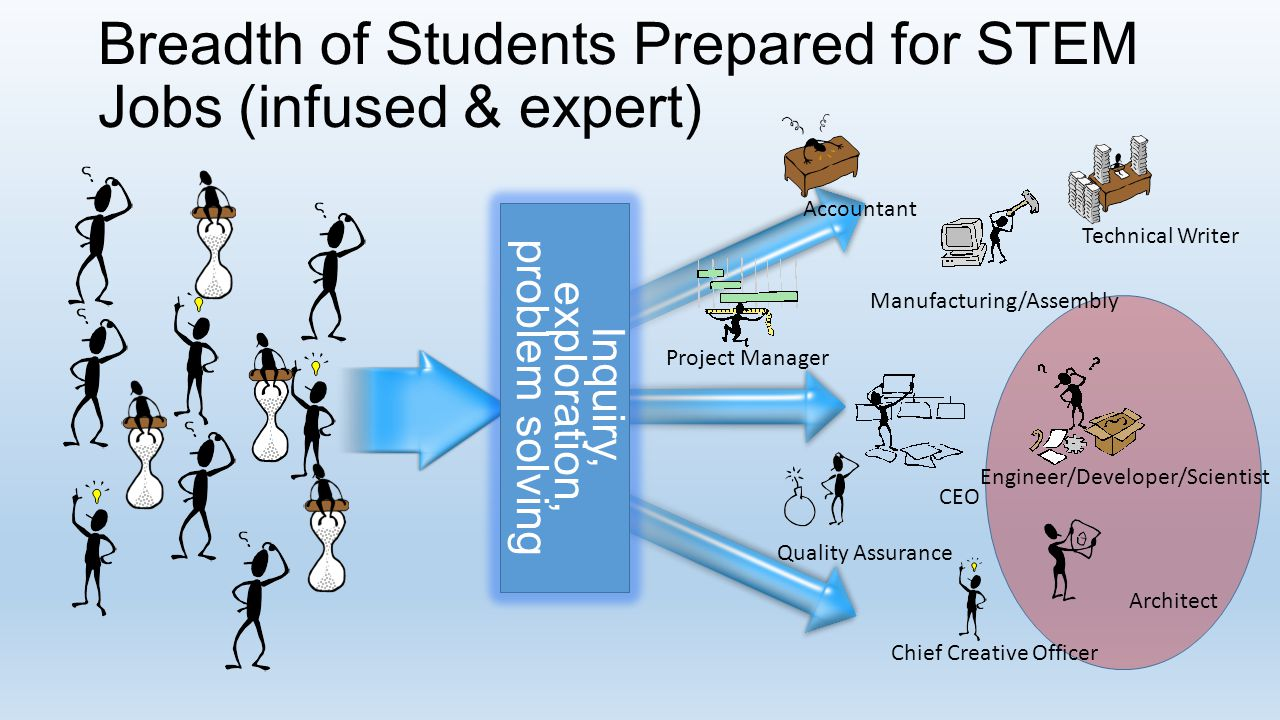 Breadth of Students Prepared for STEM Jobs (infused & expert)