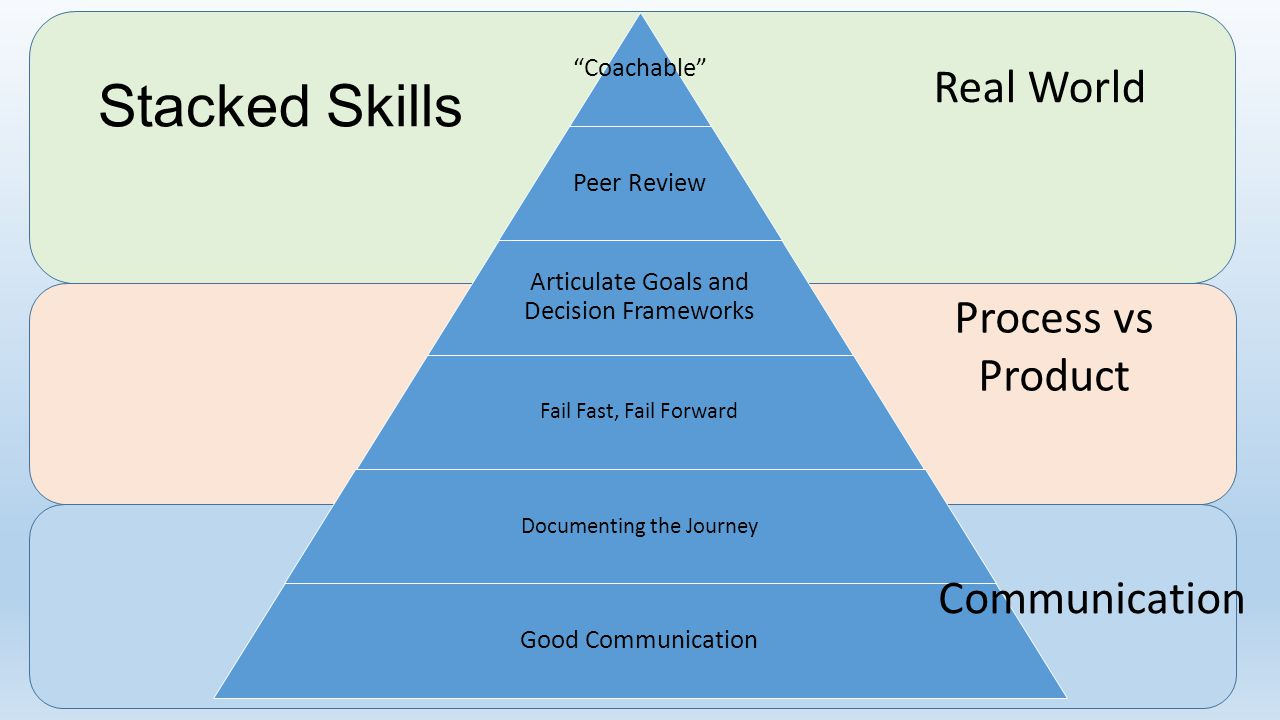 Stacked Skills Real World Process vs Product Communication Coachable