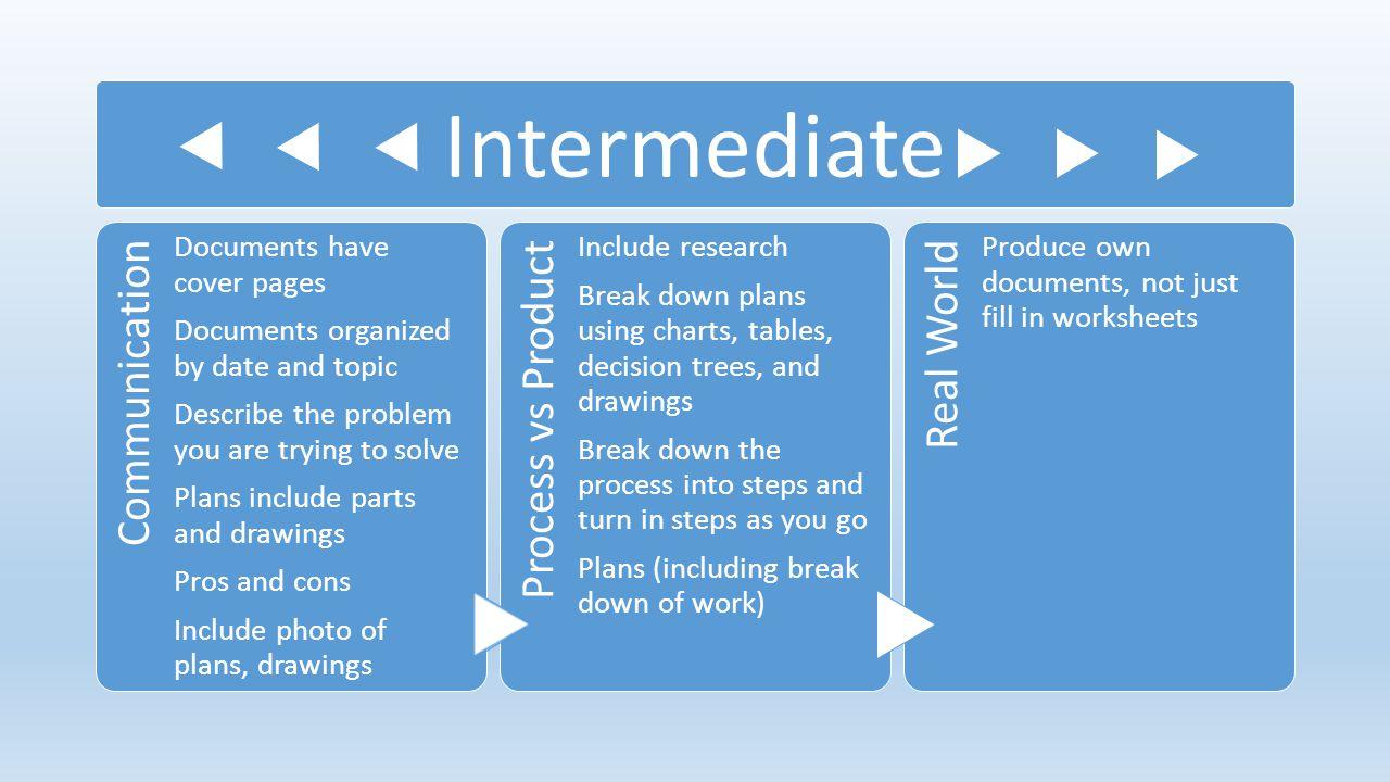 Intermediate Communication Process vs Product Real World