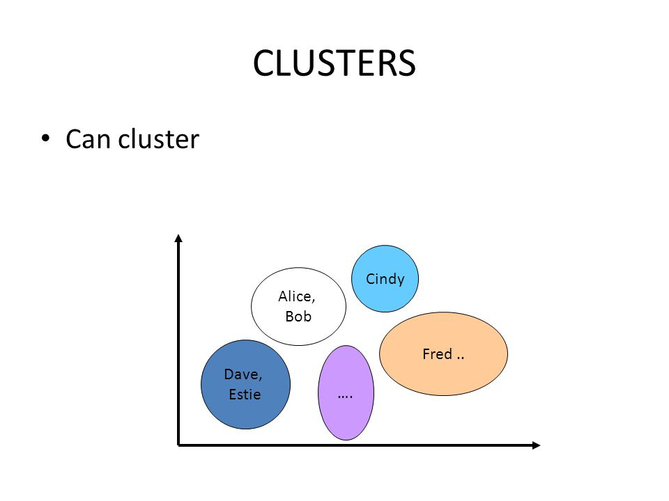 CLUSTERS Can cluster Dave, Estie Alice, Bob …. Fred .. Cindy
