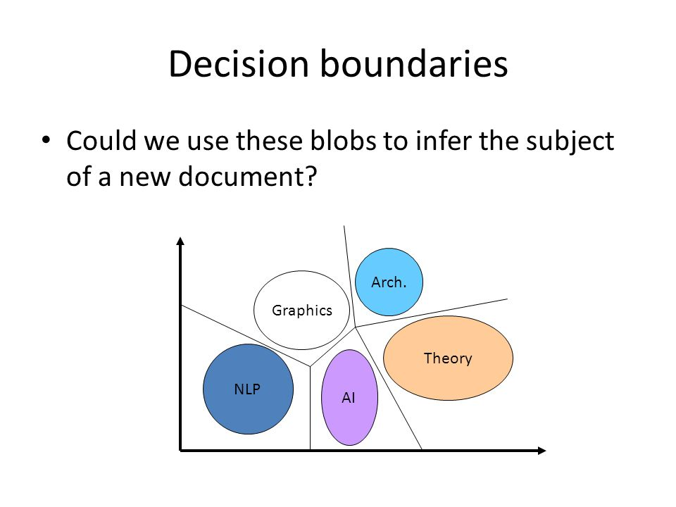 Decision boundaries Could we use these blobs to infer the subject of a new document NLP. Graphics.