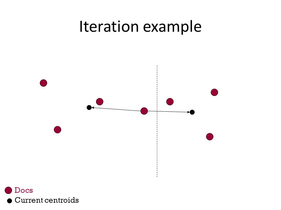 Iteration example Docs Current centroids