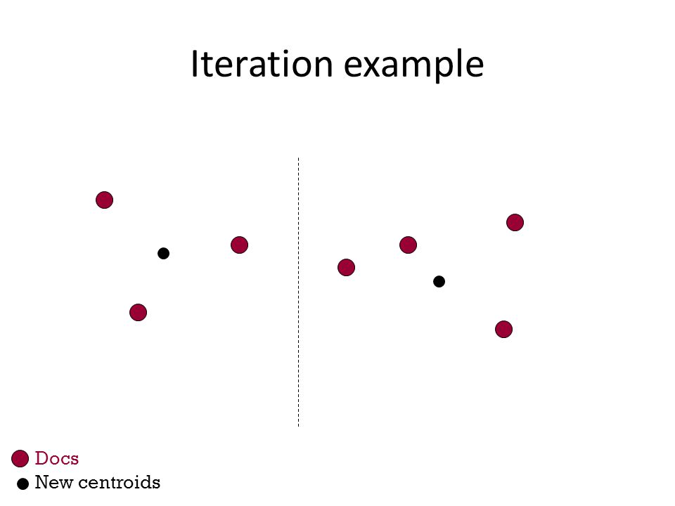 Iteration example Docs New centroids