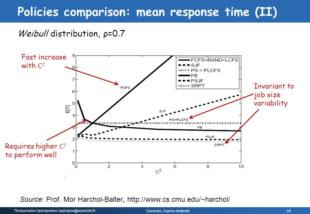 Policies comparison: mean response time (II)