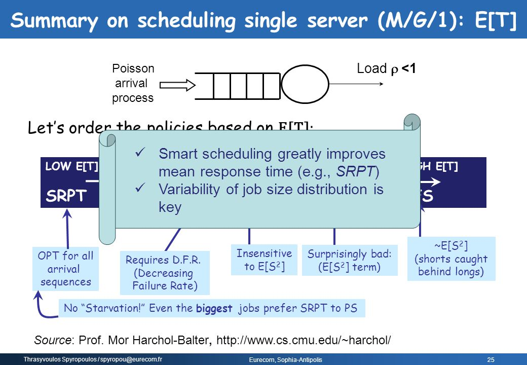Summary on scheduling single server (M/G/1): E[T]