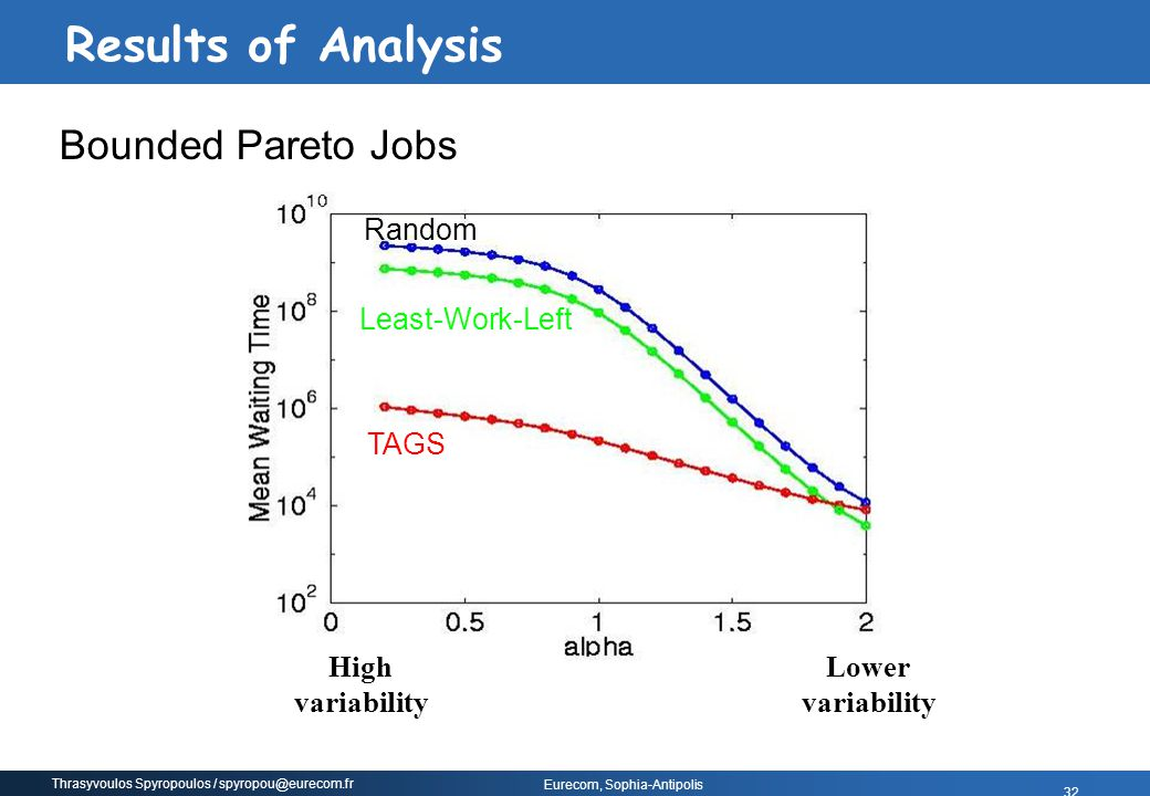 Results of Analysis Bounded Pareto Jobs Random Least-Work-Left TAGS
