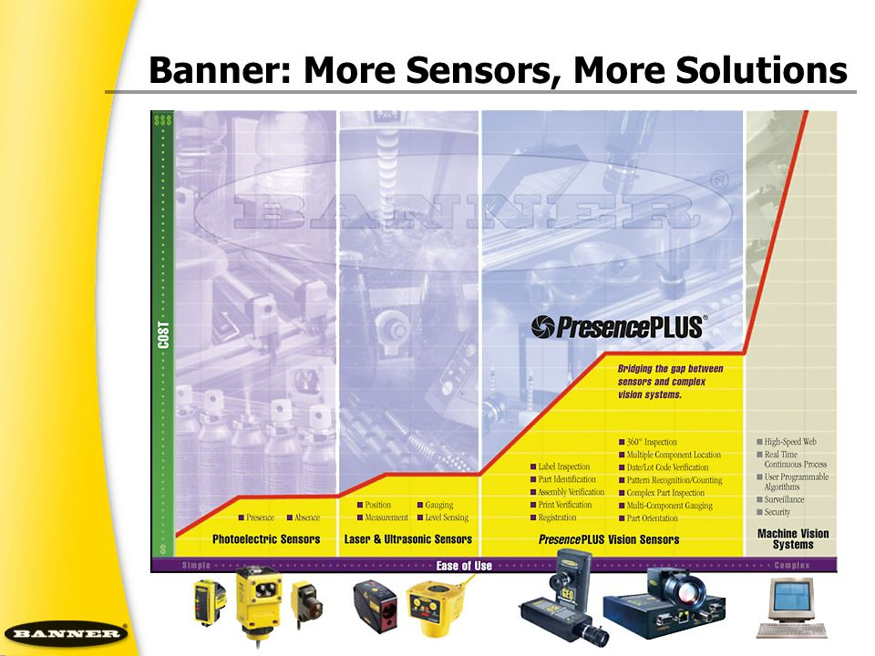 Banner: More Sensors, More Solutions