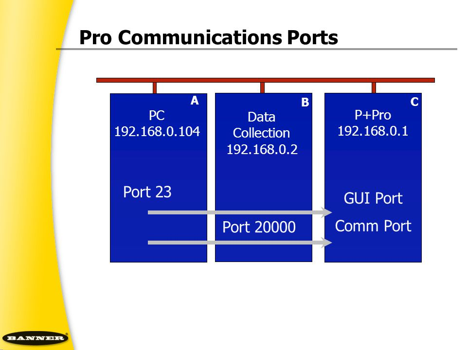 Pro Communications Ports