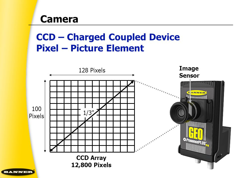 Camera CCD – Charged Coupled Device Pixel – Picture Element