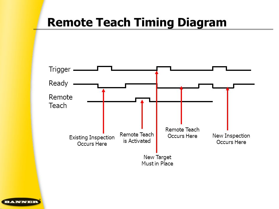 Remote Teach Timing Diagram