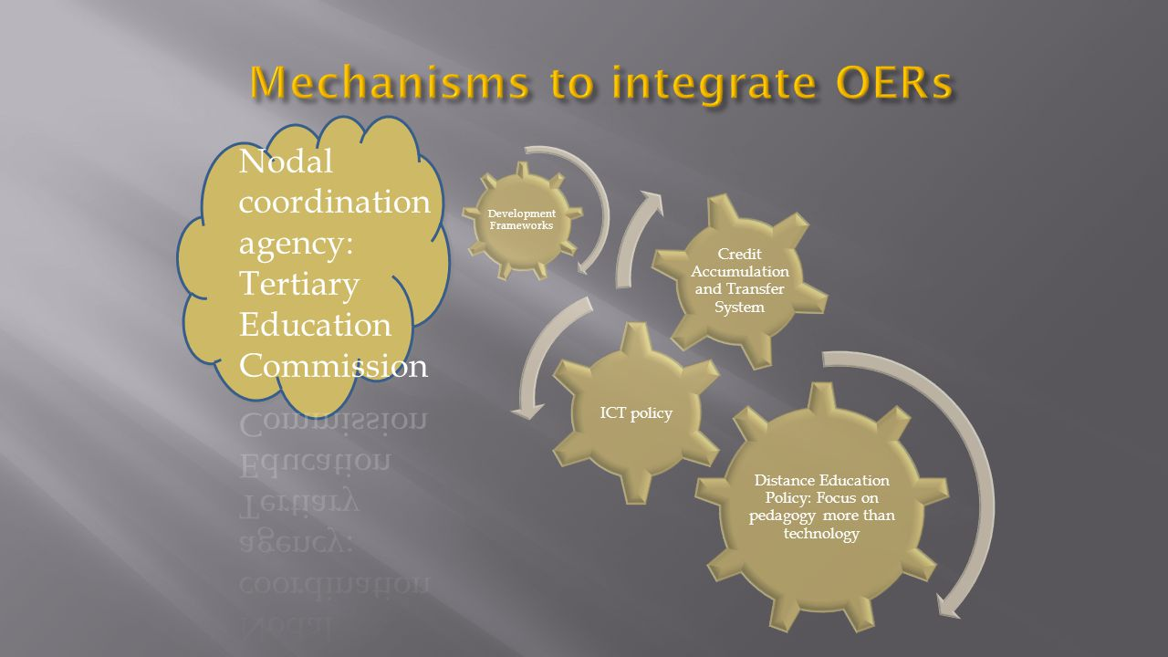 Mechanisms to integrate OERs