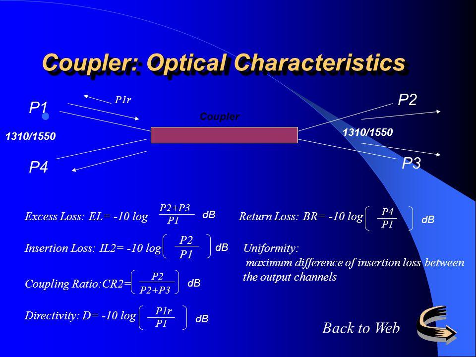 Coupler: Optical Characteristics