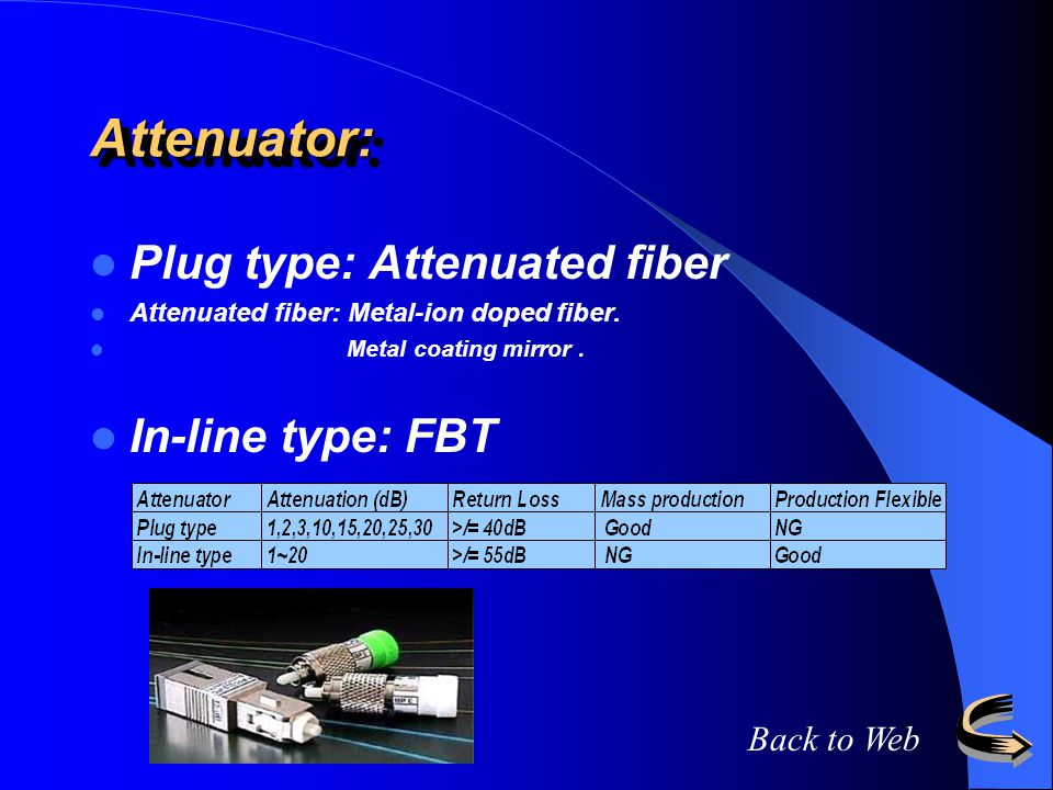 Attenuator: Plug type: Attenuated fiber In-line type: FBT Back to Web