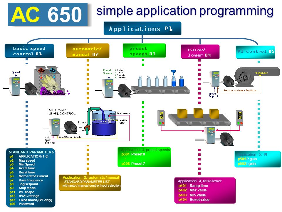 AC 650 simple application programming Applications 1 p basic speed