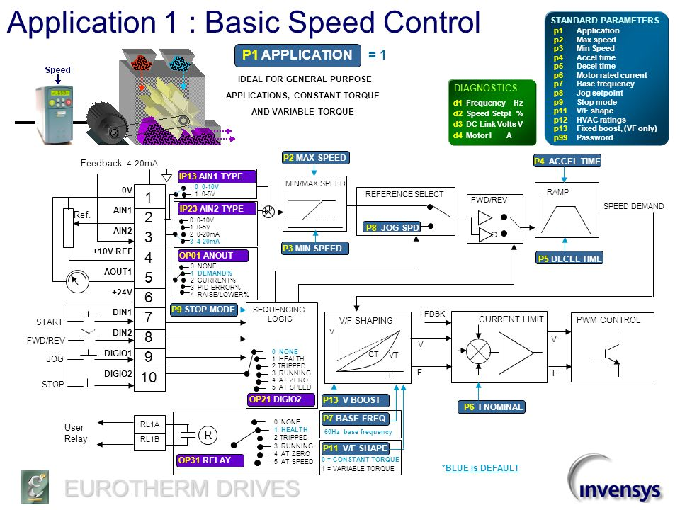 Application 1 : Basic Speed Control