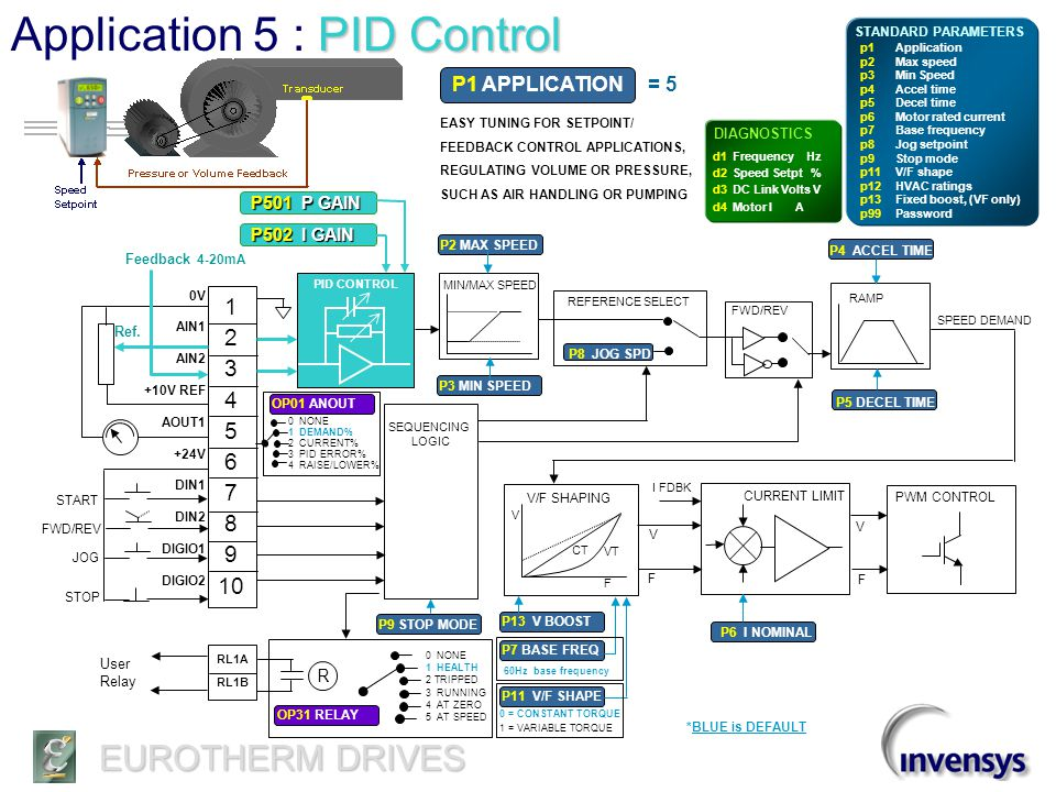 Application 5 : PID Control