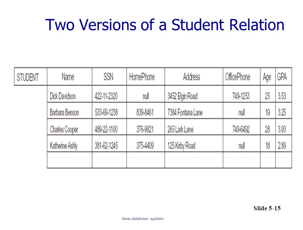 Two Versions of a Student Relation