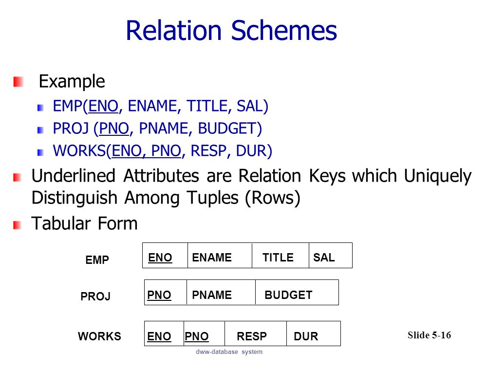 Relation Schemes Example