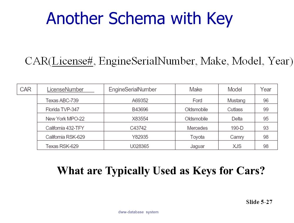 Another Schema with Key