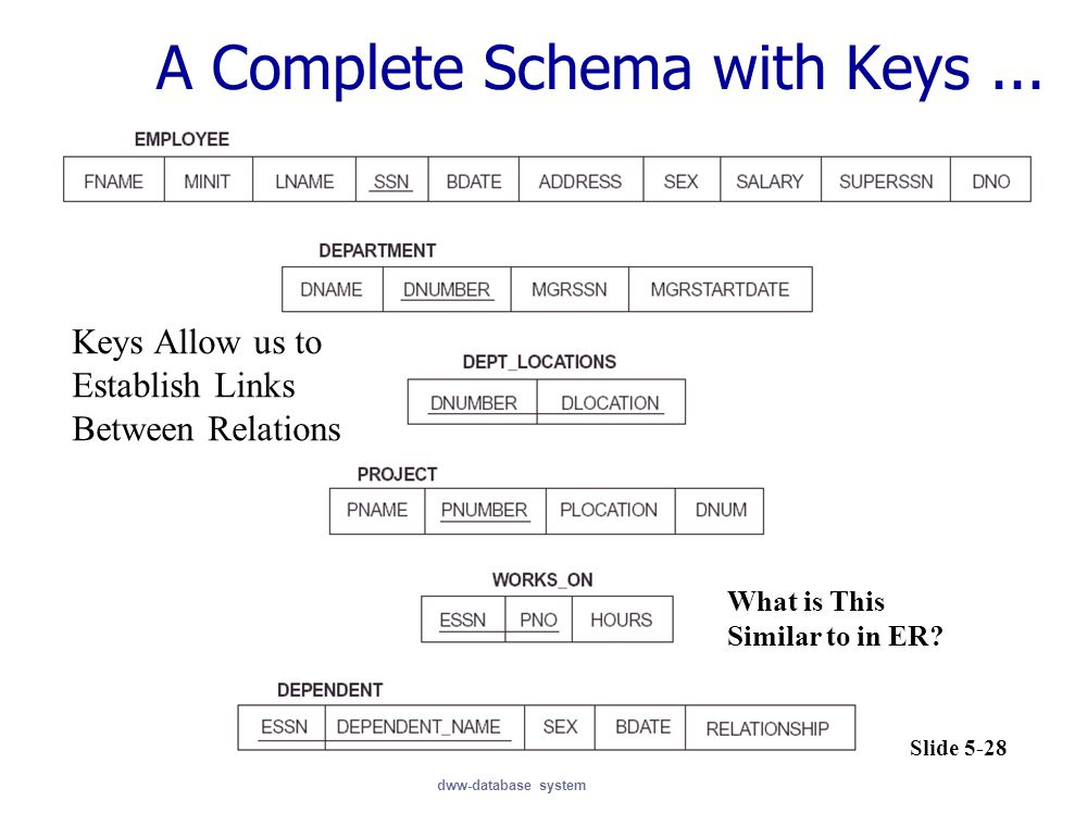 A Complete Schema with Keys ...