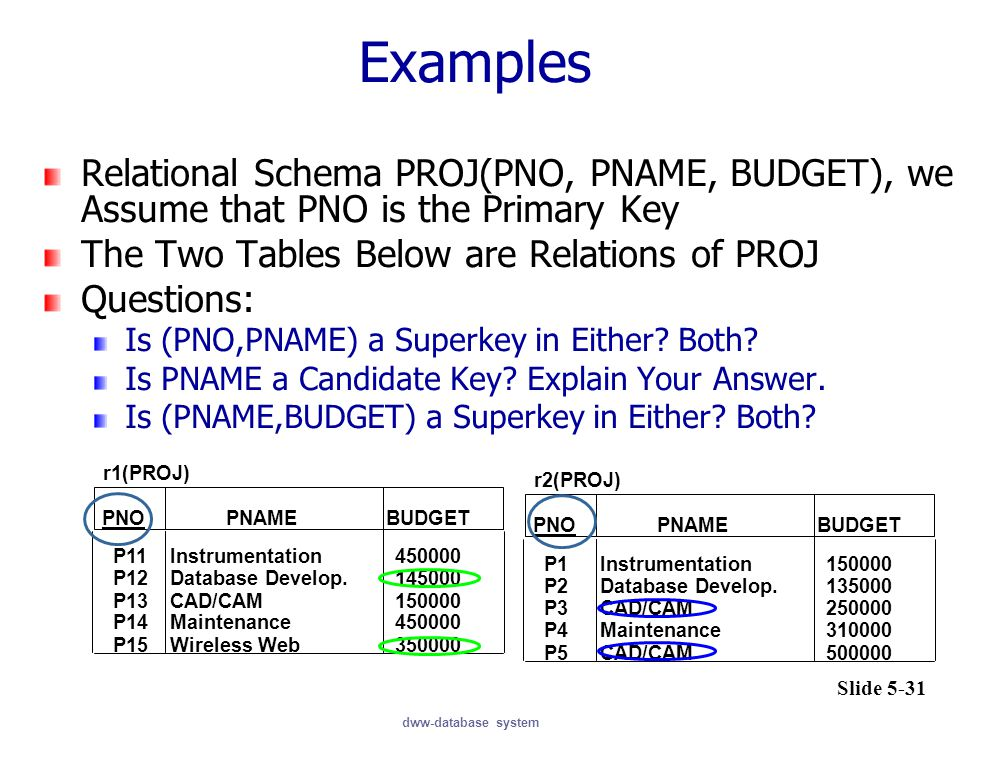 Examples Relational Schema PROJ(PNO, PNAME, BUDGET), we Assume that PNO is the Primary Key. The Two Tables Below are Relations of PROJ.