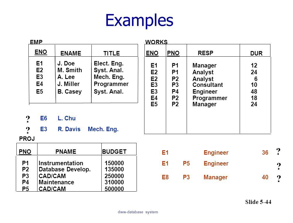 Examples EMP WORKS ENO ENAME TITLE ENO PNO RESP DUR E1
