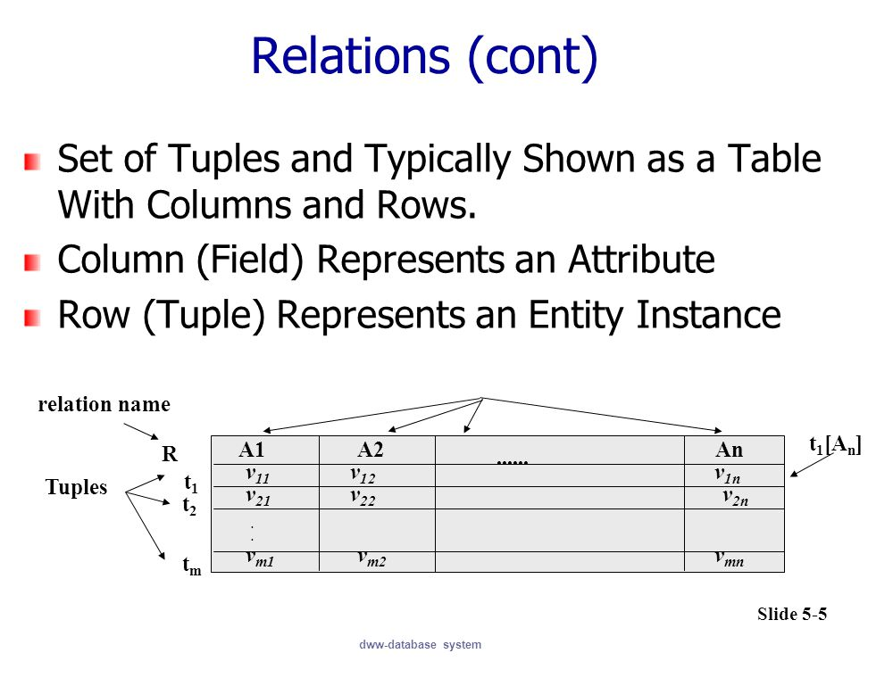 Relations (cont) Set of Tuples and Typically Shown as a Table With Columns and Rows. Column (Field) Represents an Attribute.