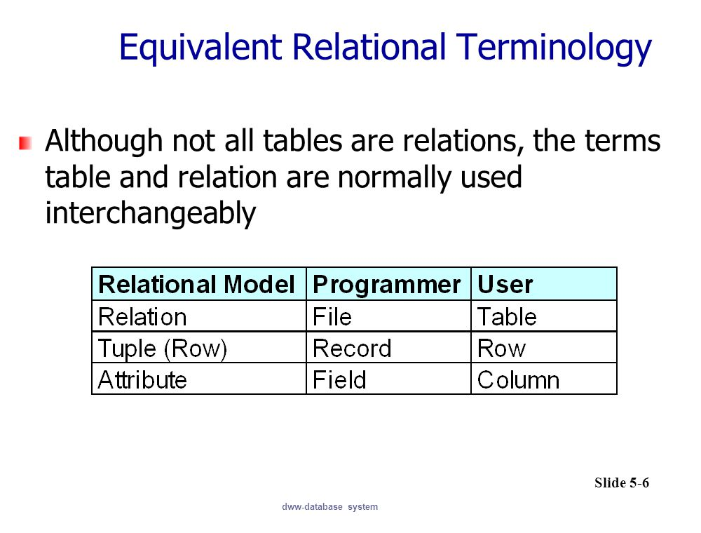 Equivalent Relational Terminology