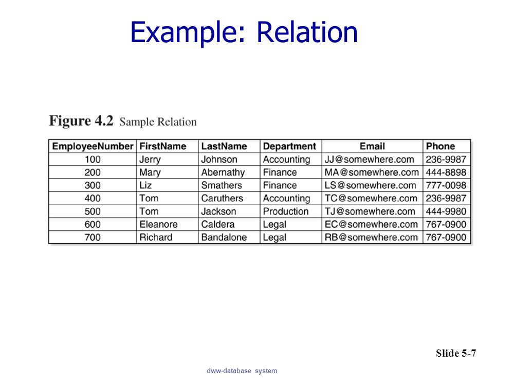 Example: Relation dww-database system