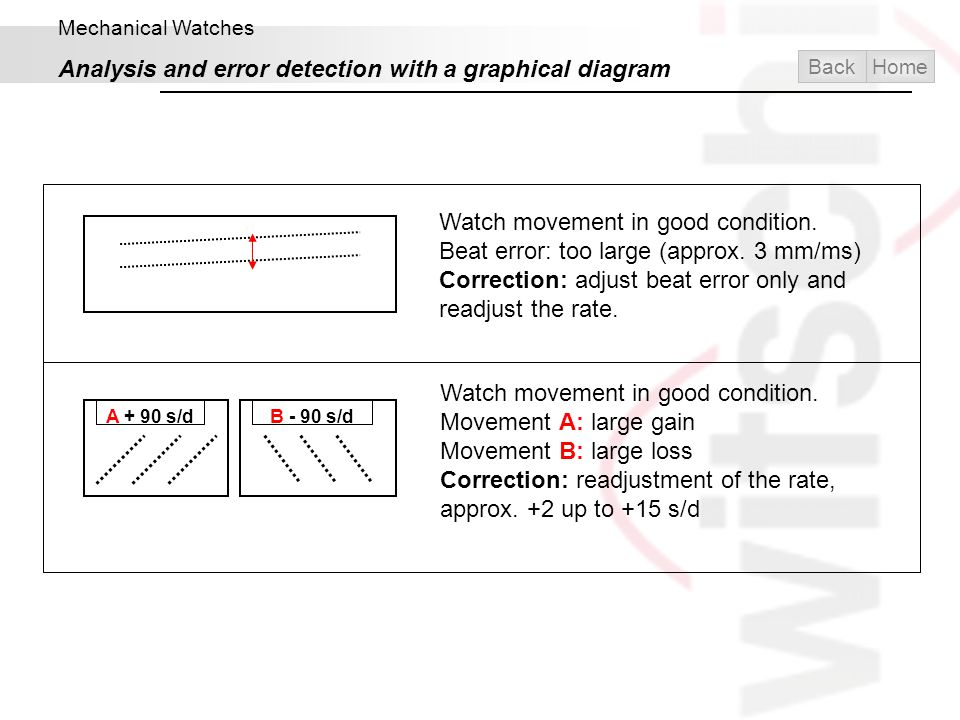 Analysis and error detection with a graphical diagram