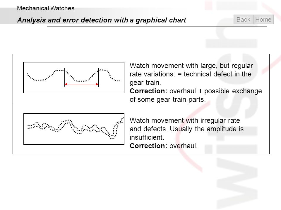 Analysis and error detection with a graphical chart