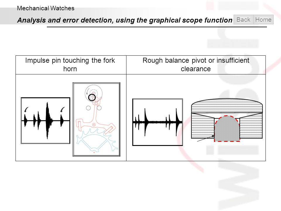 Analysis and error detection, using the graphical scope function