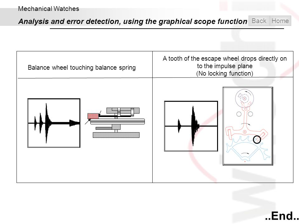 Mechanical Watches Analysis and error detection, using the graphical scope function. Back. Home.