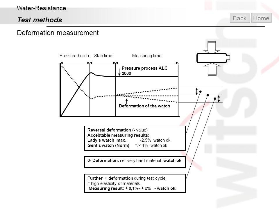 Deformation measurement