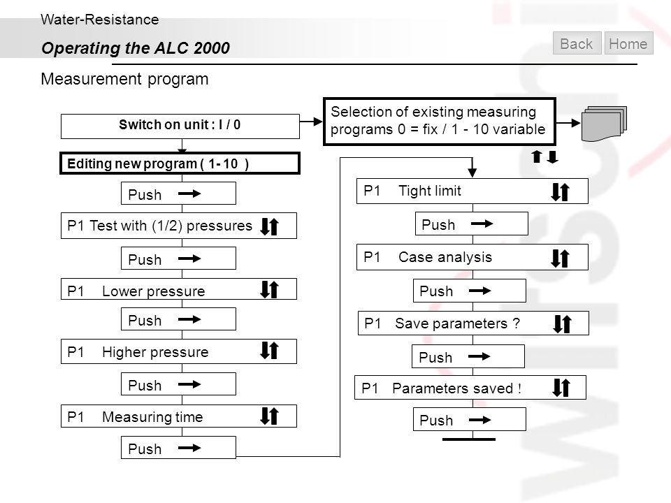 Operating the ALC 2000 Measurement program Water-Resistance Back Home