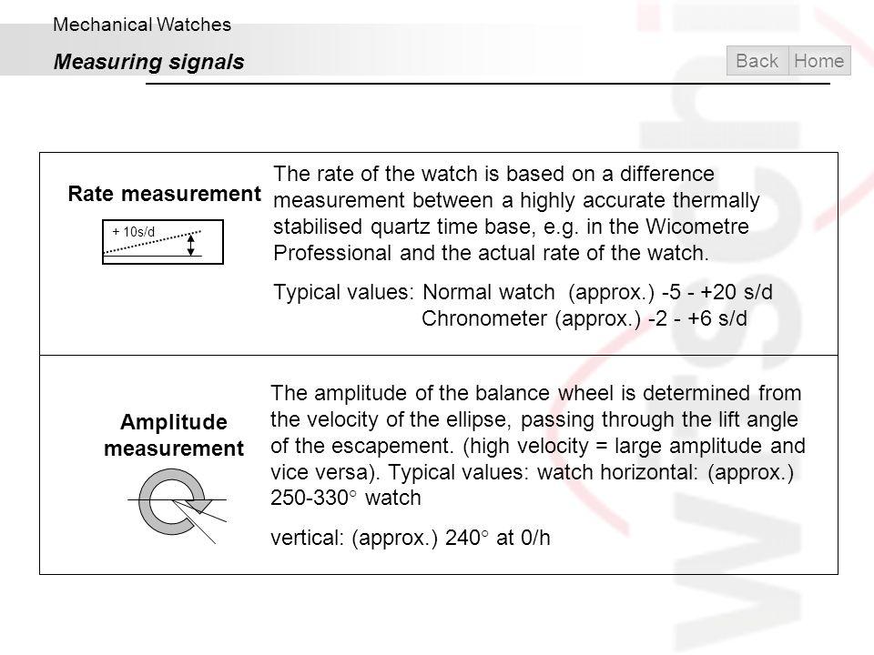 Amplitude measurement