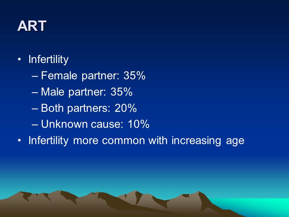 ART Infertility Female partner: 35% Male partner: 35%