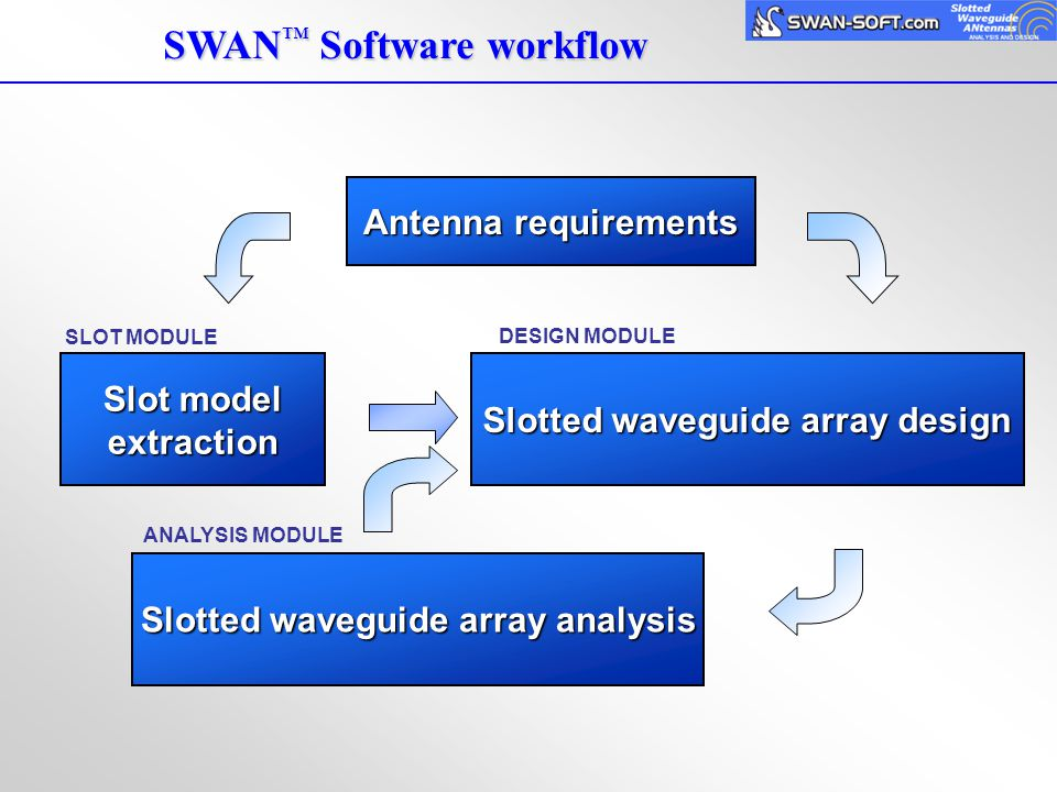 Slotted waveguide array design Slotted waveguide array analysis