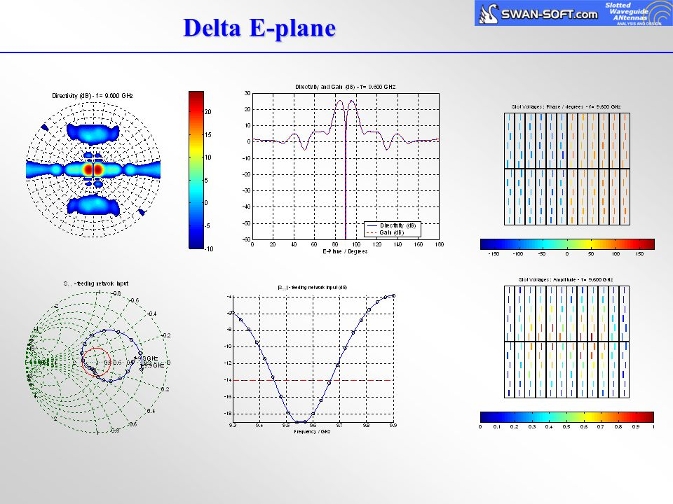 Delta E-plane