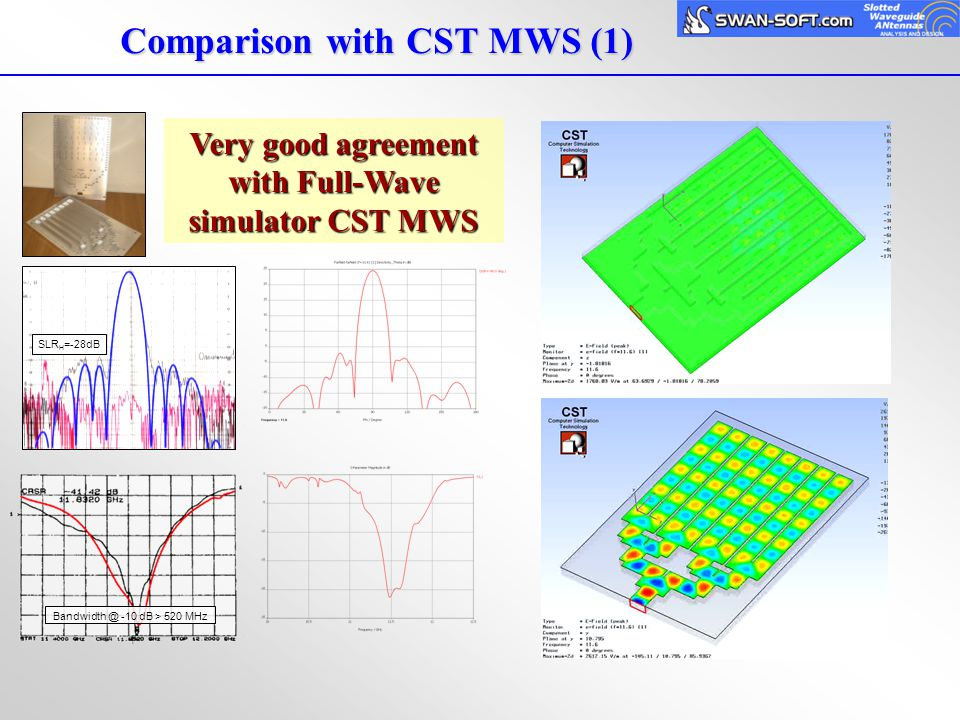 Comparison with CST MWS (1)