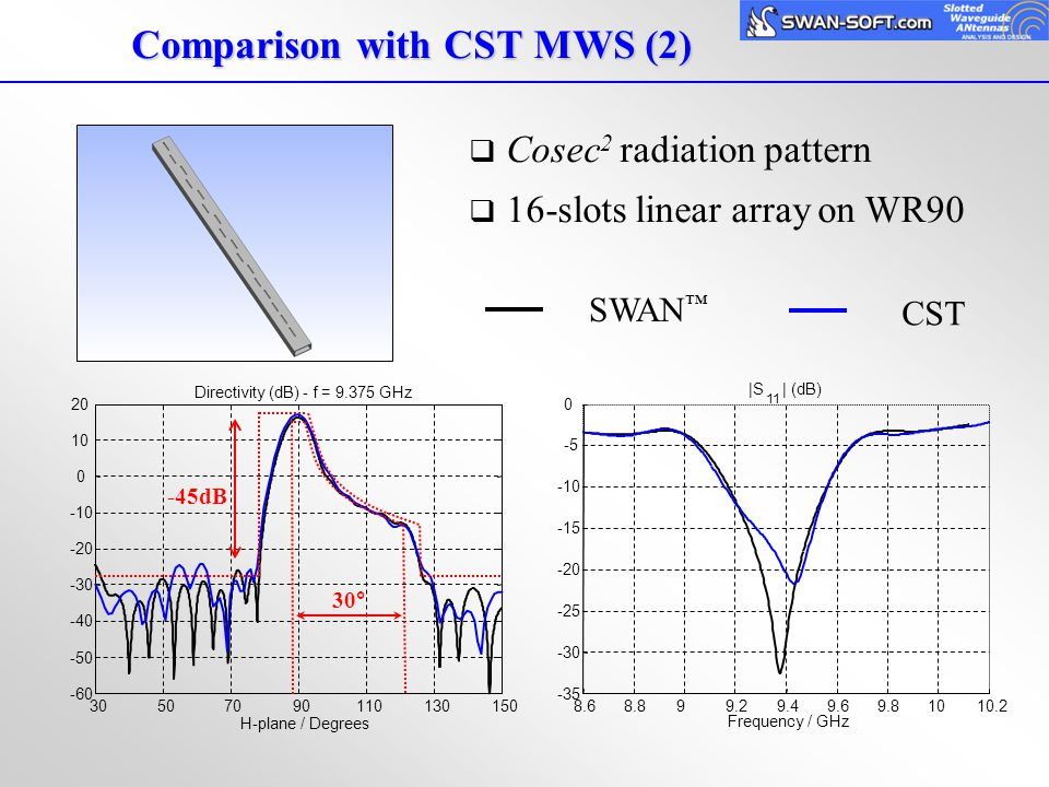 Comparison with CST MWS (2)