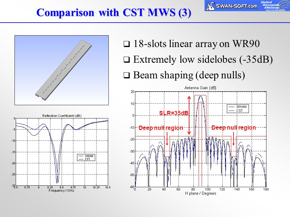 Comparison with CST MWS (3)