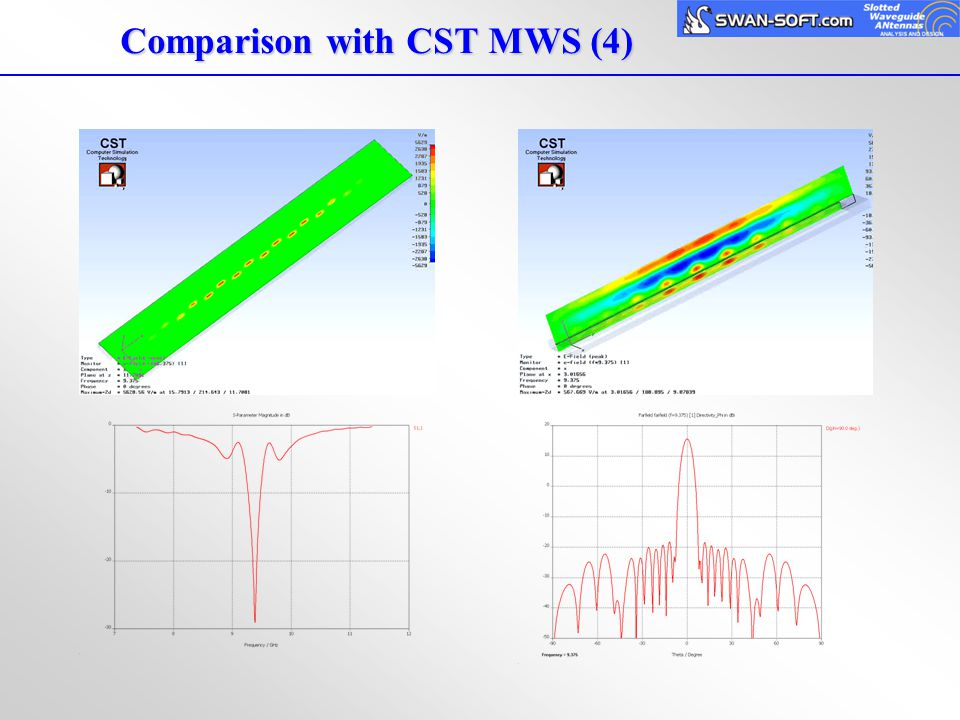 Comparison with CST MWS (4)