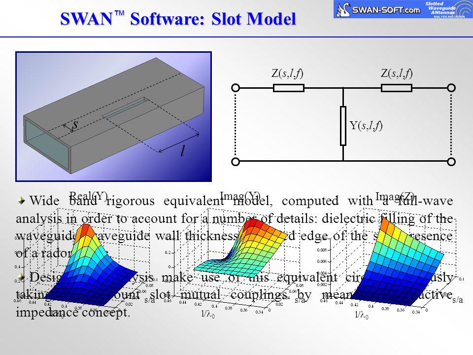 SWAN™ Software: Slot Model